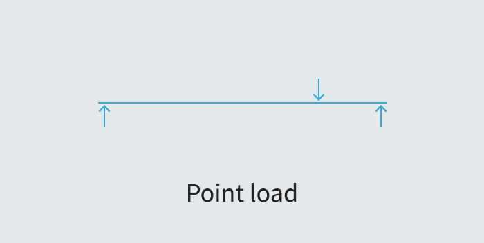 Point Load