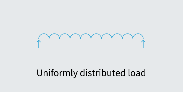 Uniformly Distributed Load