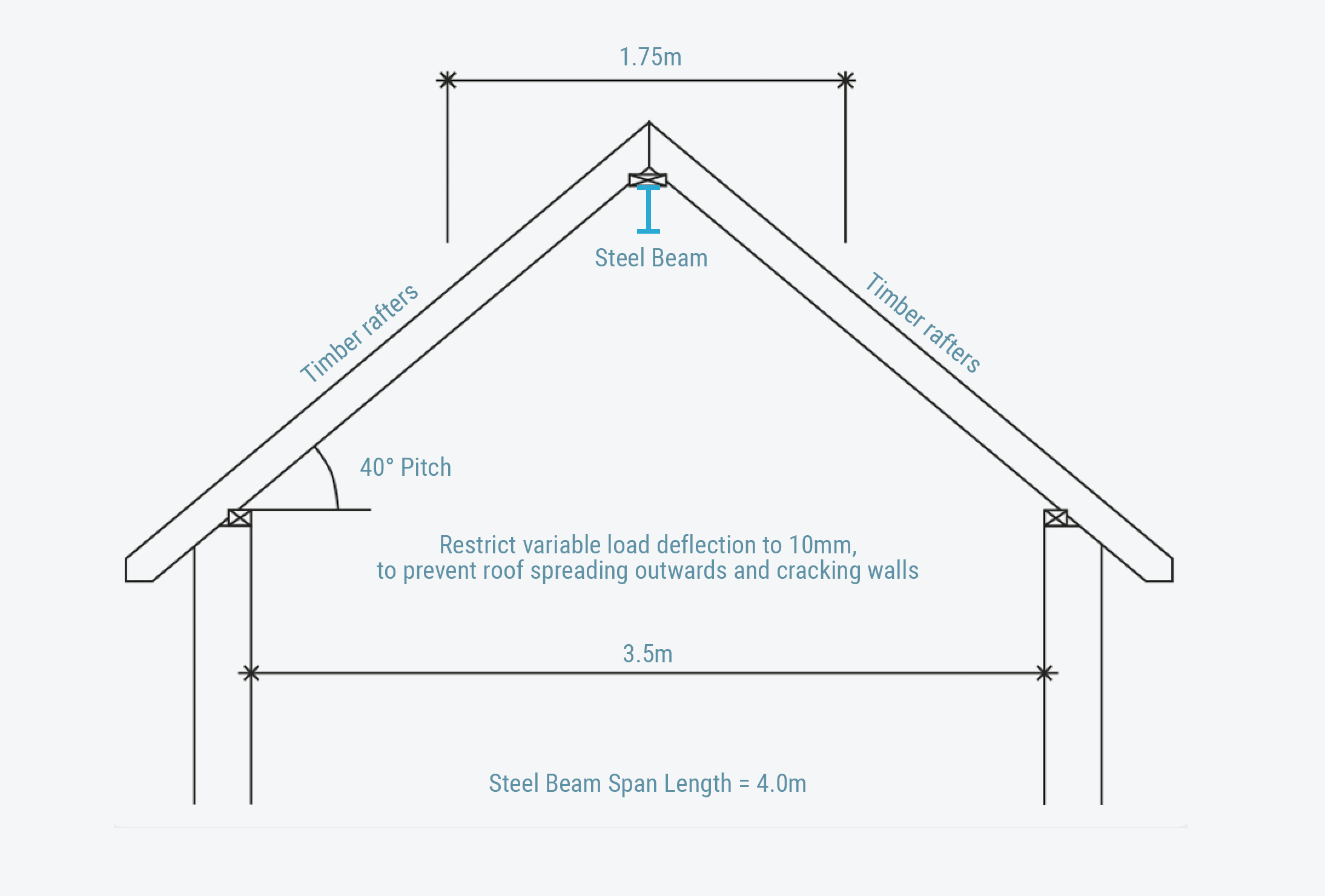 steel beam calculations for steel ridge beam