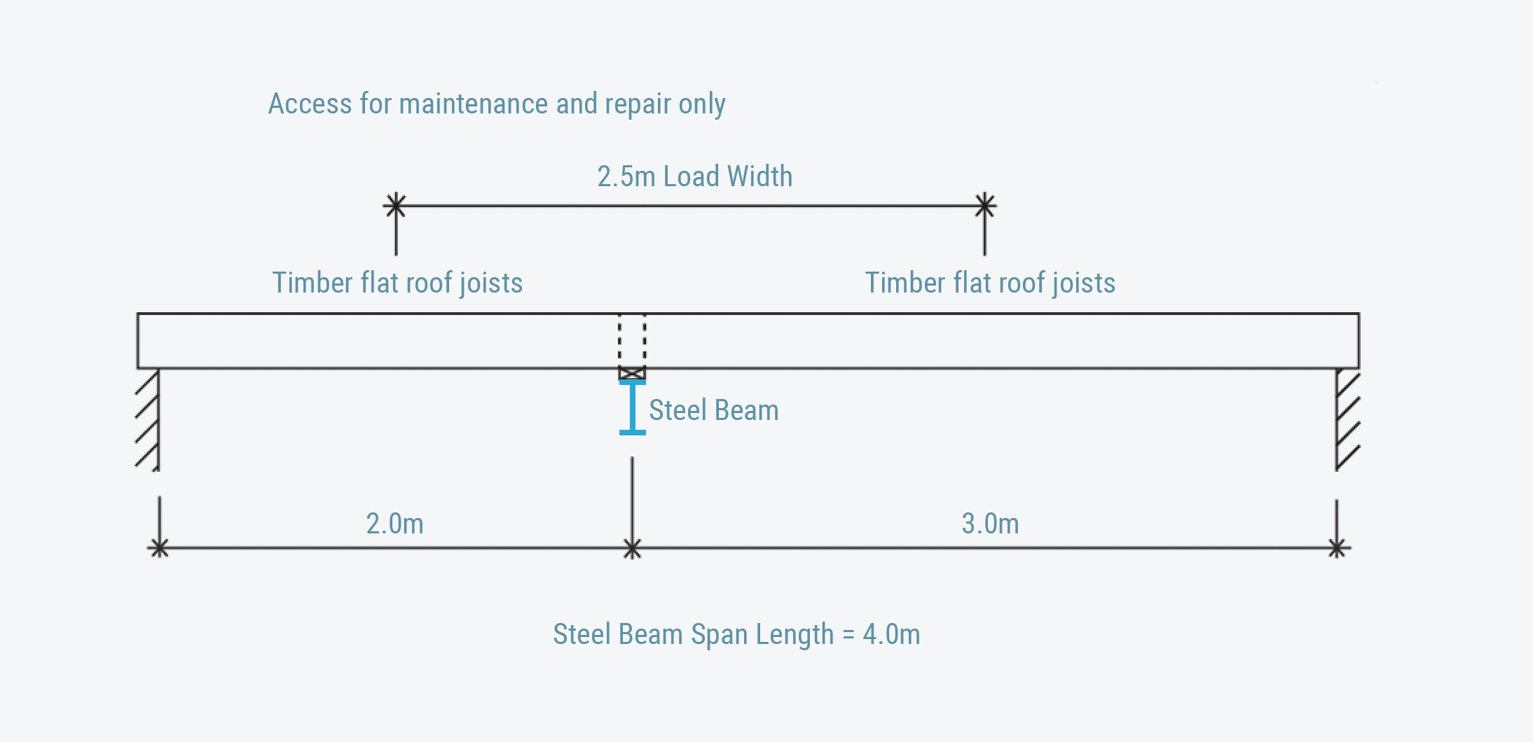 Beam Calculation Examples - Steel Beam Calculator